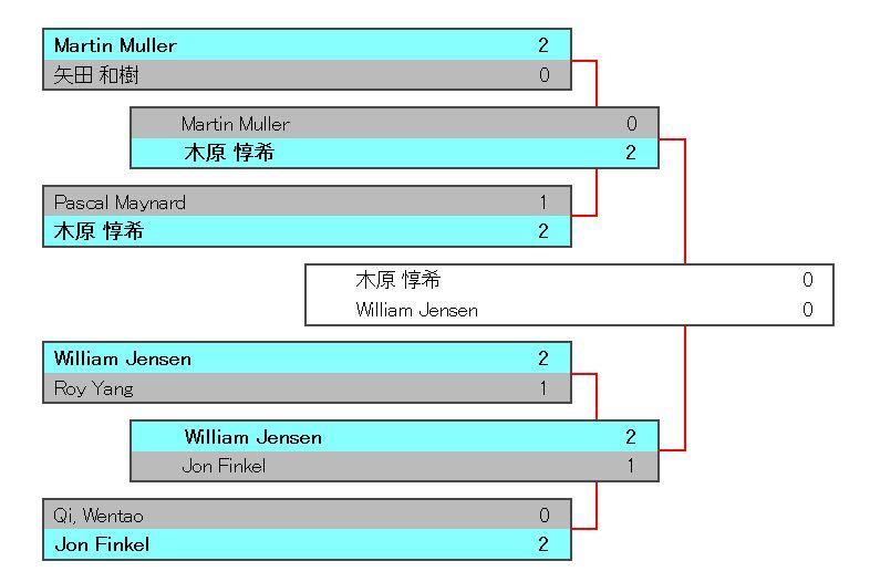 MTG「グランプリ京都2017」の優勝者はウィリアム・ジェンセン氏!木原惇希さんは惜しくも2位!