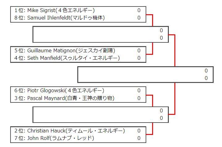 プロツアー「イクサラン」ベスト8トーナメント表
