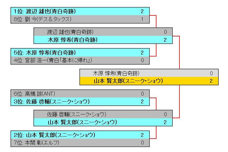 GP千葉2016の公式カバレージにて、9位~64位までに入賞したデッキレシピ(レガシー)が公開!