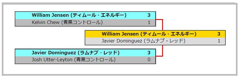 MTG「世界選手権2017」の優勝は「ティムール・エネルギー」のウィリアム・ジェンセン氏!チーム戦では日本チーム「Musashi」が優勝!