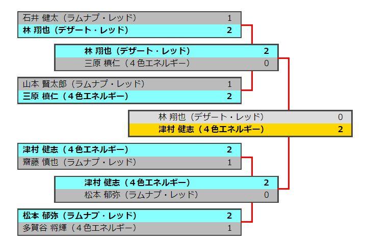 MTG「The Finals 2017」優勝は4色エネルギーを使用の津村健志さん!上位入賞者のデッキレシピも公式カバレージサイトで公開!