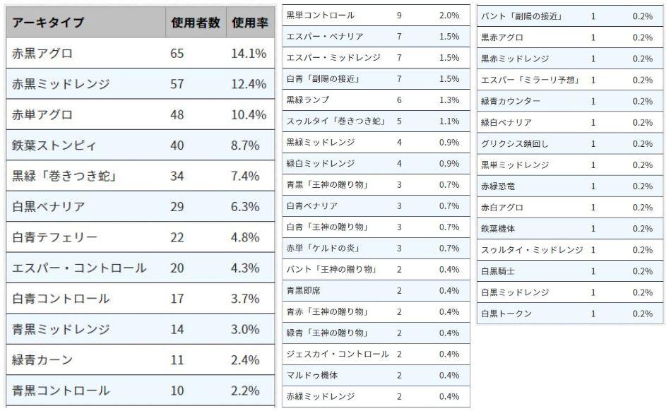 プロツアー「ドミナリア」のスタン構築使用デッキ比率が公開!赤黒アグロが14%超で最多!