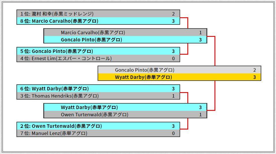 PTドミナリア優勝は「赤単アグロ」のワイアット・ダービー選手!赤系のアグロデッキが1位~4位を独占!
