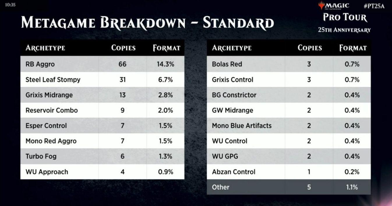 MTG25周年記念プロツアーのデッキ使用率(メタゲーム・ブレイクダウン)が公開!スタンダードは赤黒アグロが40%超!