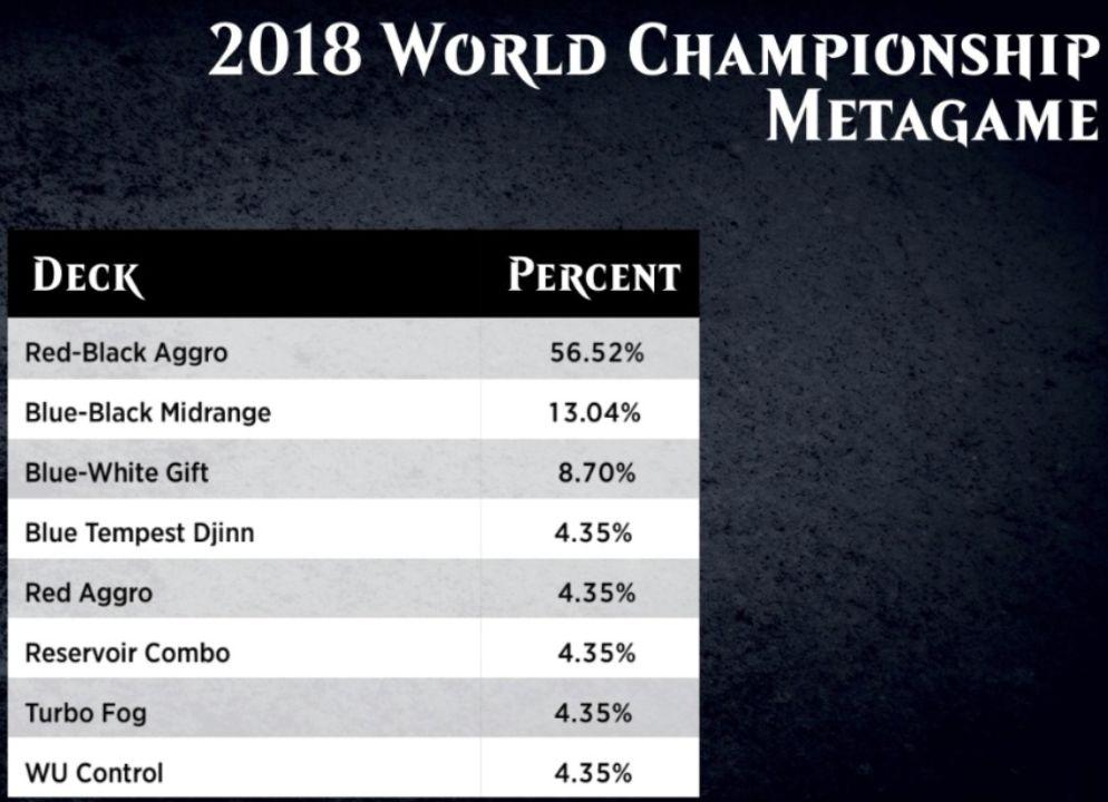 MTG「世界選手権2018」のメタゲーム&デッキリストが公開!赤黒アグロの使用率が6割に迫る!