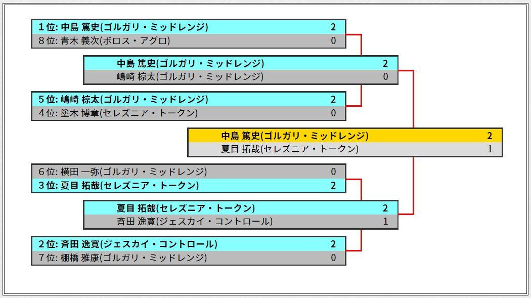 GP静岡2018スタンダード(トーナメント表)