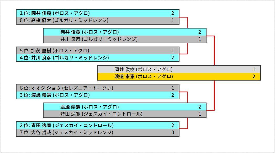 Finals2018優勝は「ボロス・アグロ」を使用した渡邊崇憲さん!決勝では、岡井俊樹さんとのボロス・アグロ同士のミラーマッチを制しての戴冠!