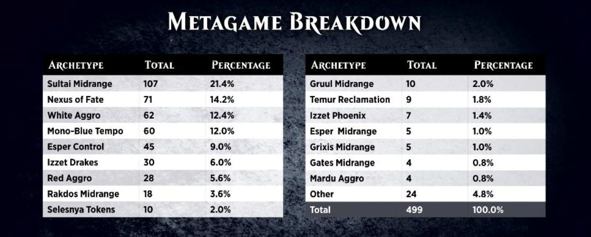 ミシックチャンピオンシップ・クリーブランド2019の初日メタゲームが公開!スゥルタイ・ミッドレンジが使用率20%超で一番人気!