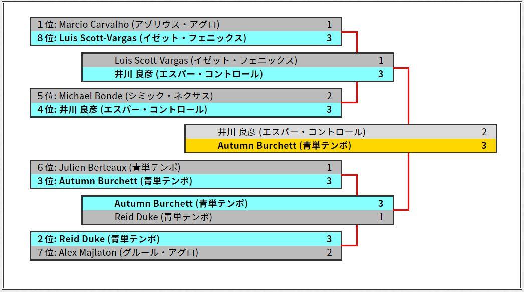 MCクリーブランド優勝はオータム・バーチェット選手!青単テンポで栄誉の初ミシック・チャンピオンシップ王者に!日本勢の井川良彦さん(エスパー・コントロール)は準優勝!