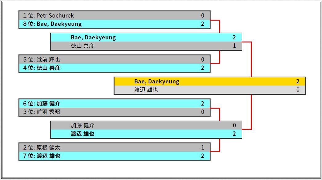 GP京都2019優勝はグルール・アグロのBae Daekyeung選手!決勝では渡辺雄也さんのスゥルタイ・ミッドレンジと対決!