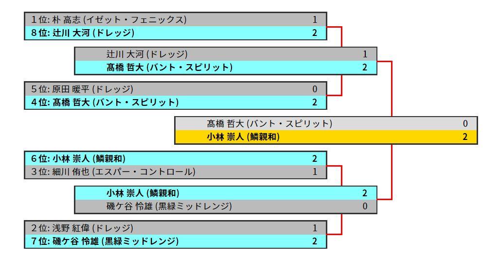 GP横浜2019(モダン)優勝は鱗親和の小林崇人さん!決勝ではバント・スピリットとの対決を制しての戴冠!