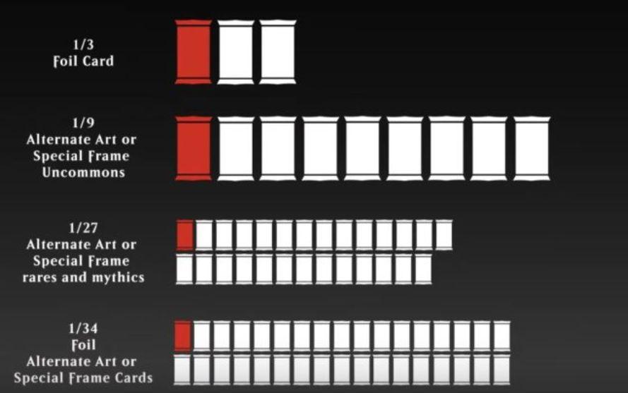 【封入率】エルドレインの王権の「特別な仕様のカード」の封入率