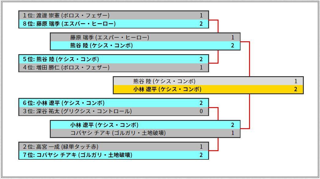 日本選手権2019の決勝トーナメント表(ベスト8)