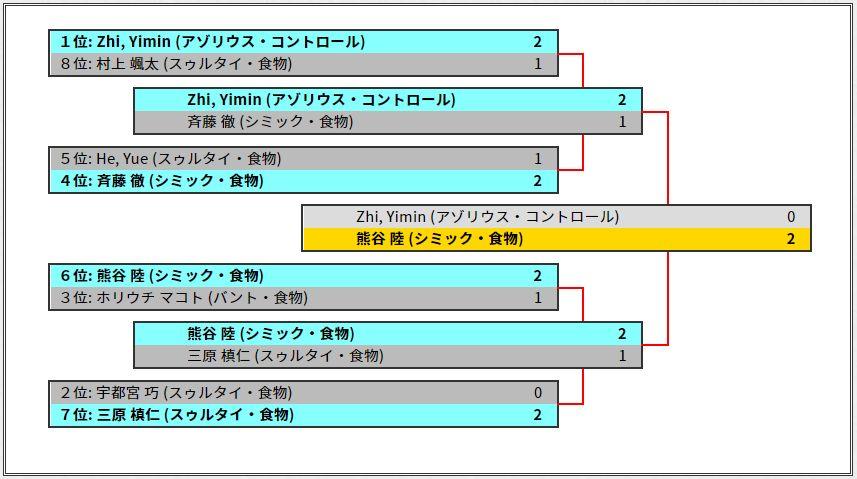 MF名古屋優勝はシミック・フードの熊谷陸選手!決勝ではアゾリウス・コントロールを下しての戴冠!