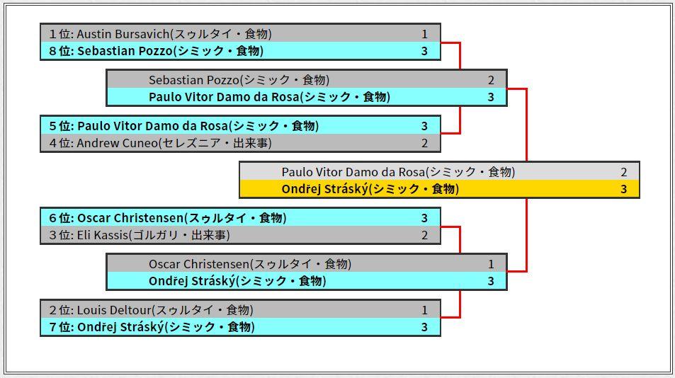 MCⅥリッチモンド優勝はシミック・フードのオンドレイ・ストラスキー選手!決勝はシミック・フード同士のミラーマッチに!