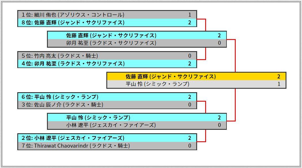 TheFinals2019優勝はジャンド・サクリファイスの佐藤直輝さん!決勝ではシミック・ランプの平山怜さんを下しての戴冠!